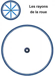 image les rayons de la roue, pâte à modeler les rayons de la roue