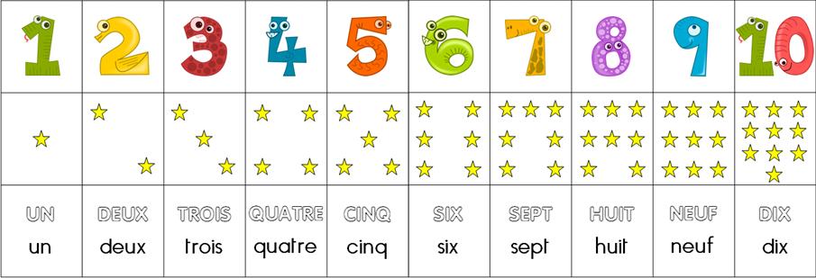 Frise numérique avec constellations et écriture littérale des chiffres