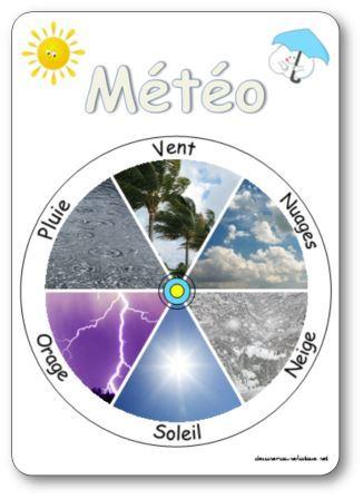La roue de la météo en photos