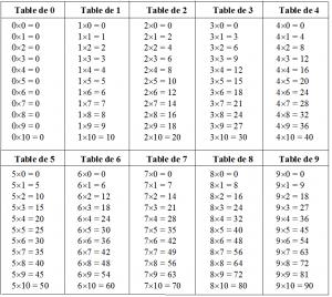 image tables de multiplication