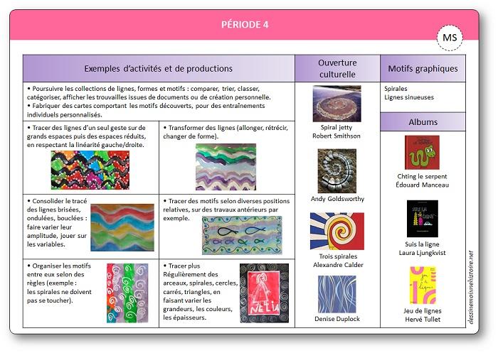 Programmations pour le graphisme en MS Moyenne Section